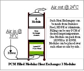 Phase Change Material Heat Exchanger